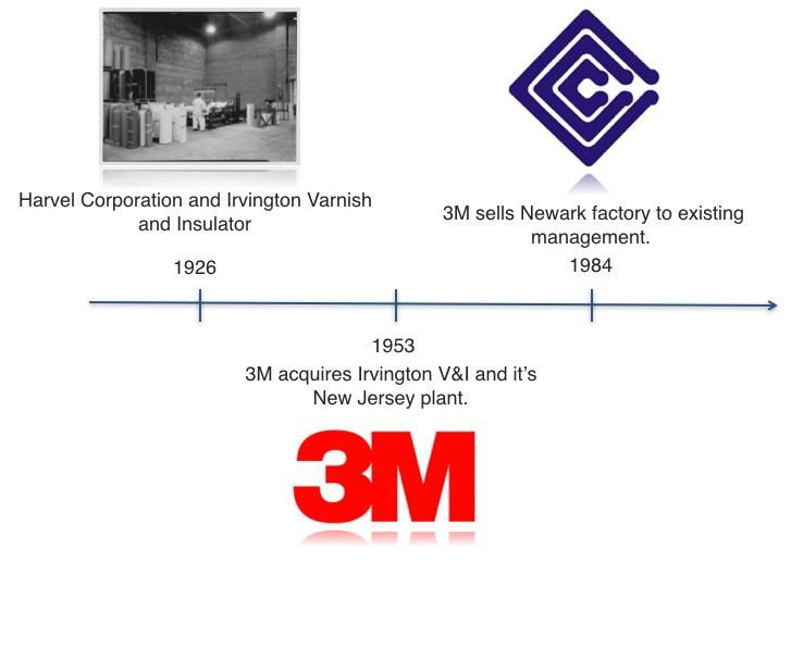 Our History - Cardolite Corporation