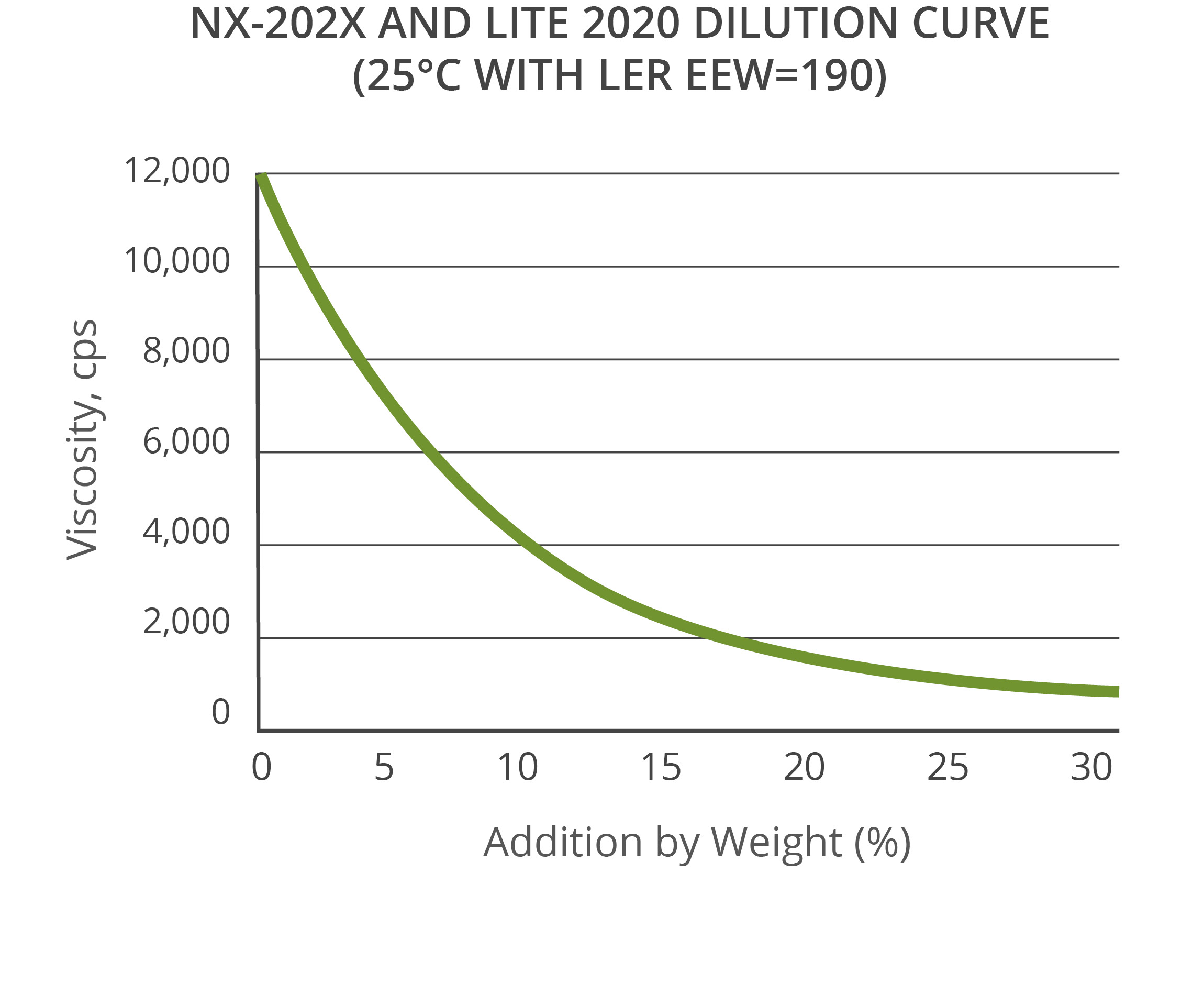 Dilution curve non-reactive diluents
