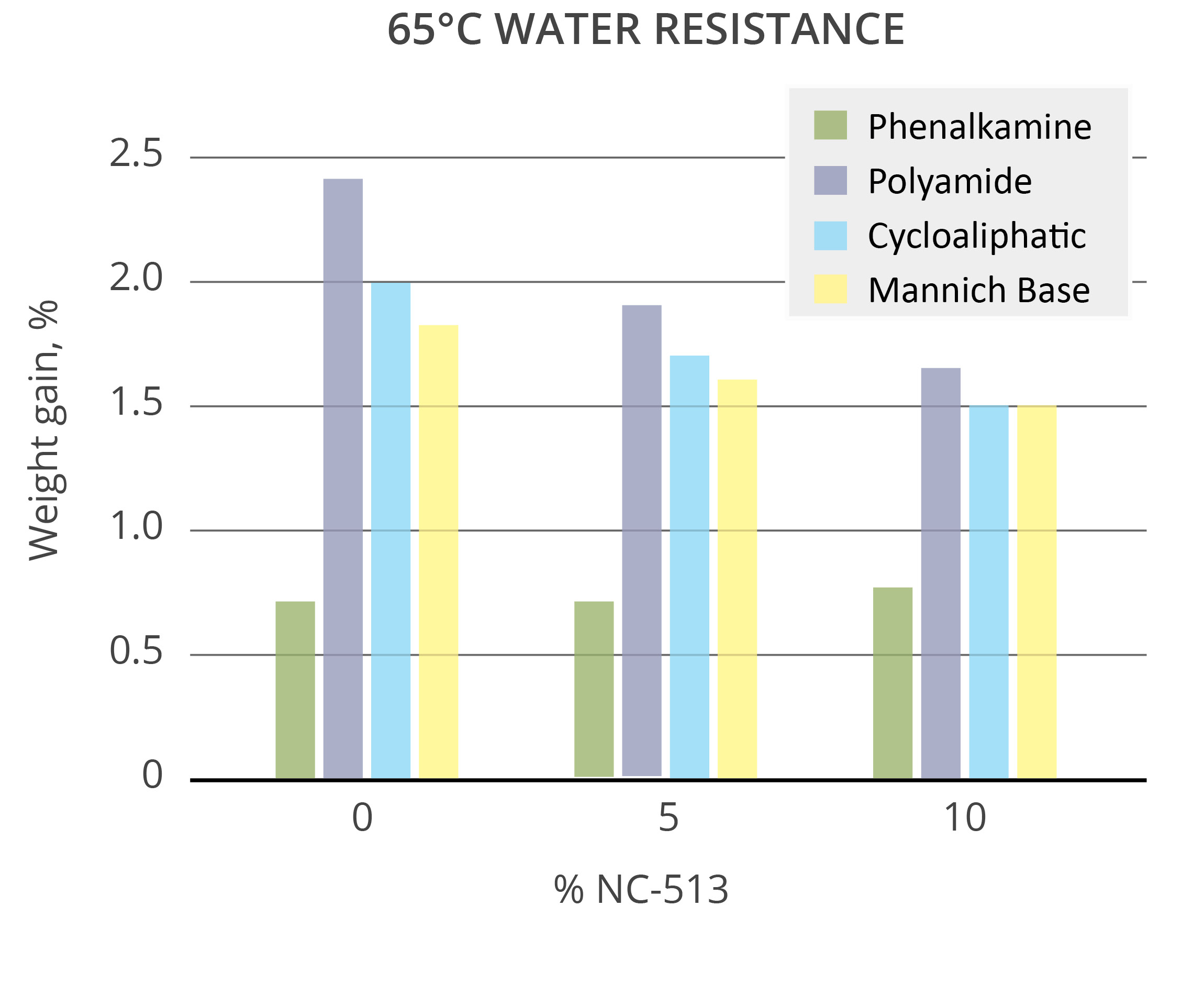 NC-513 Water Resistance