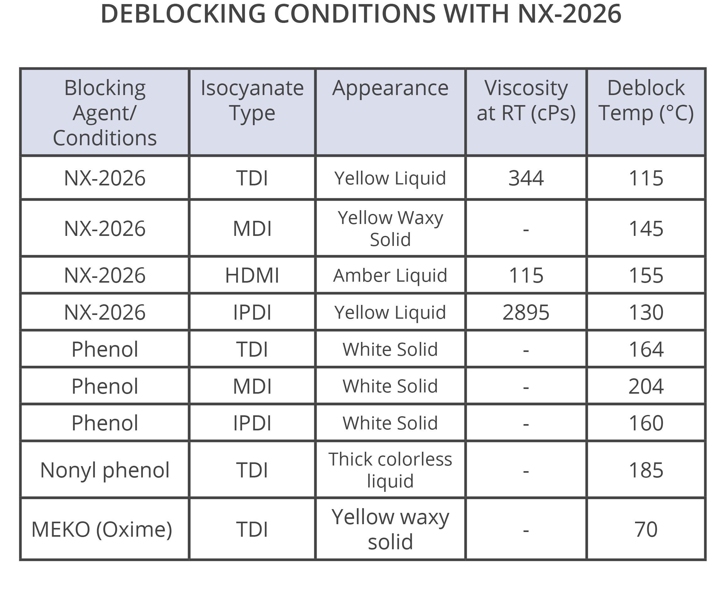 NX-2026 Deblock conditions