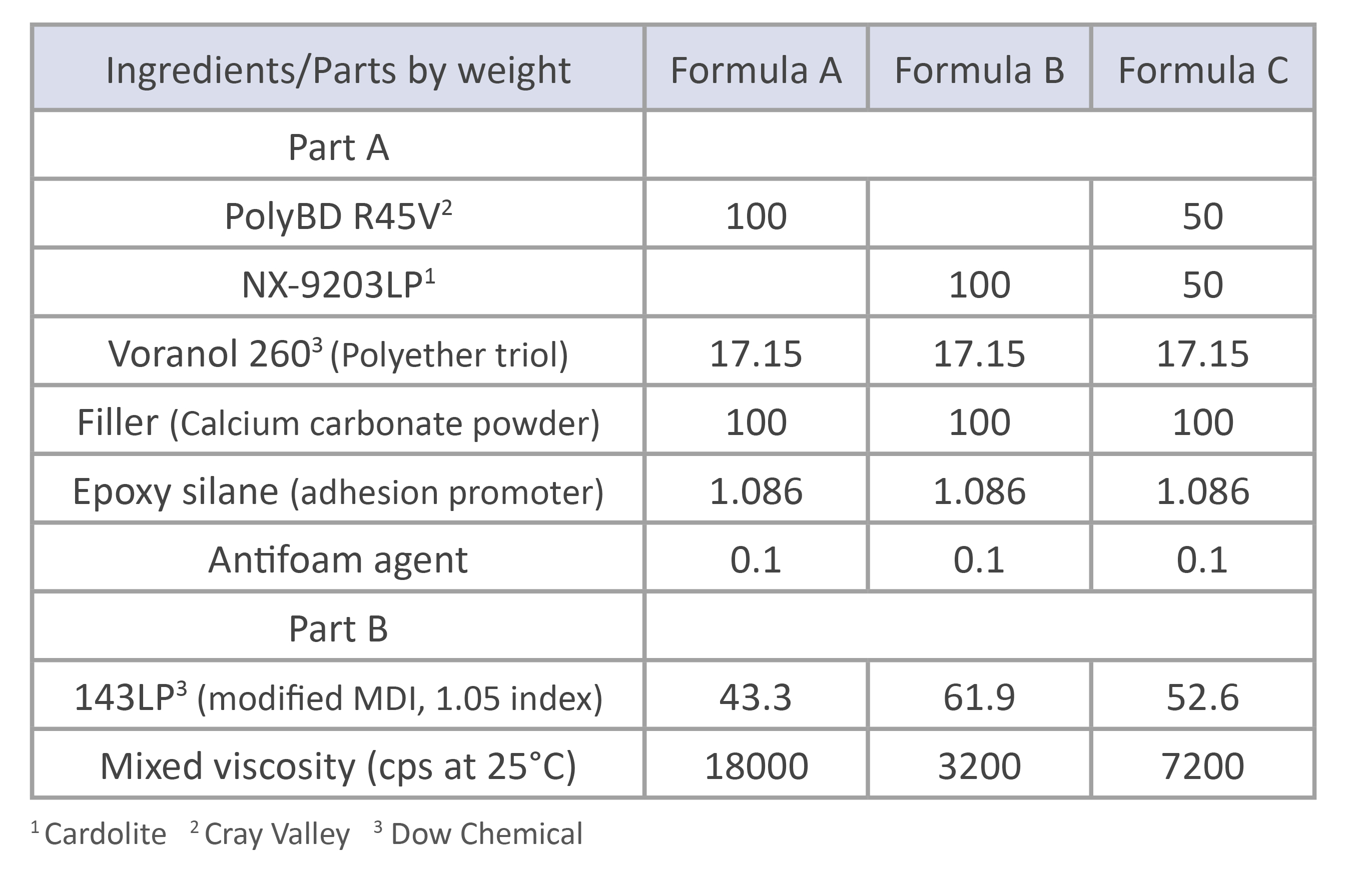 NX-9203LP PolyBD Formulations