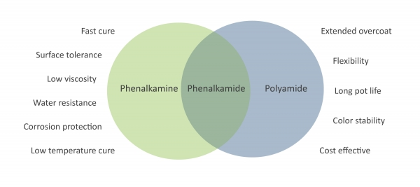Phenalkamides combine benefits of phenalkamines and polyamides