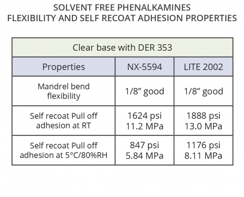 Good recoat and flexibility properties in solvent-free phenalkamines