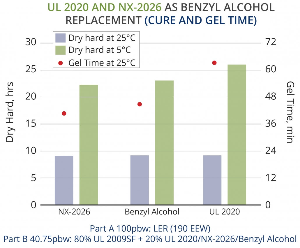 Renewable alternatives for benzyl alcohol in epoxy curing agents and formulations