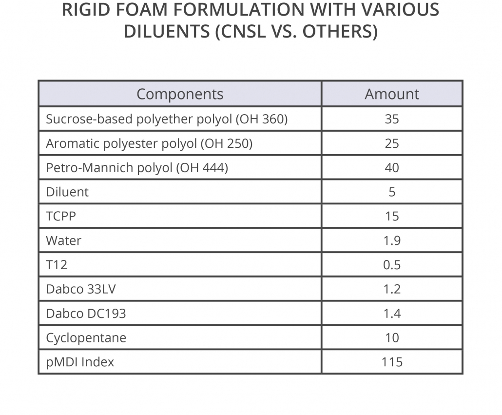 Polyurethane rigid foam formulation with Renewable CNSL diluents