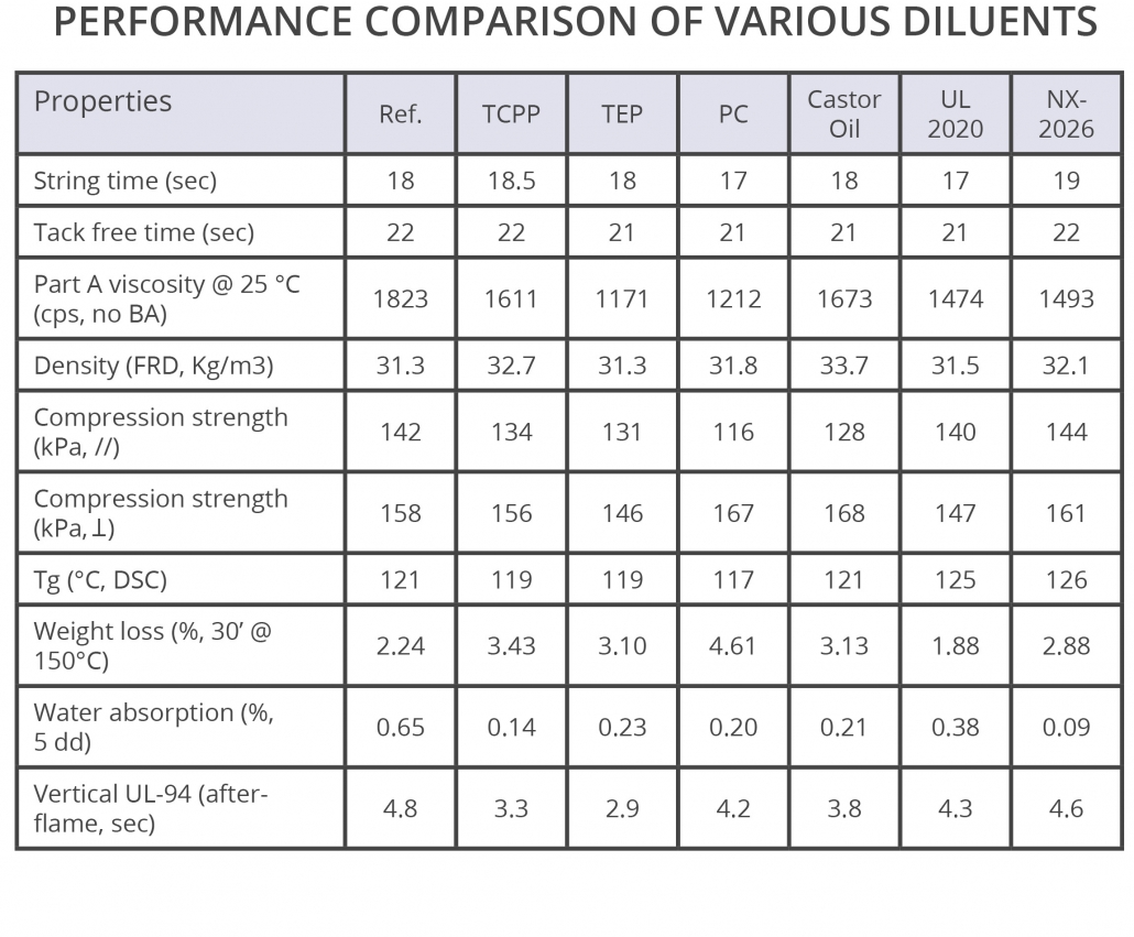 Renewable CNSL diluents performance in rigid polyurethane formulation