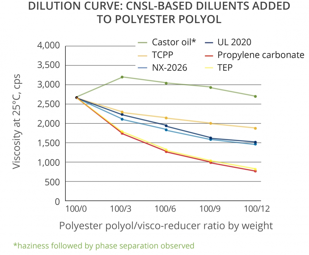 Renewable CNSL materials dilution efficiency in blends with Polyester Polyol