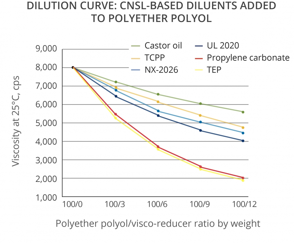Renewable CNSL materials dilution efficiency in blends with Polyether Polyol