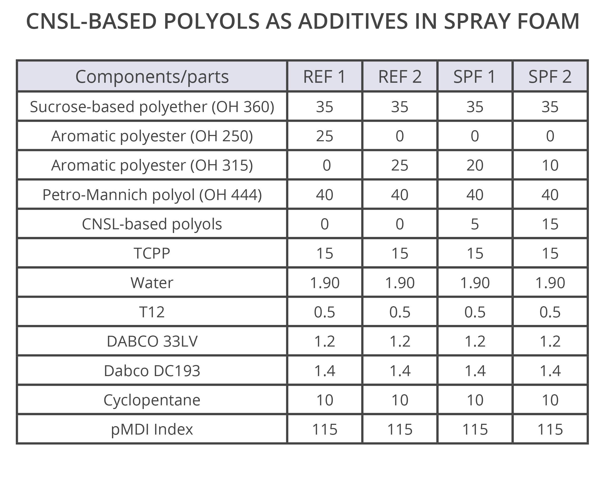 Polyurethane spray foams using CNSL polyols