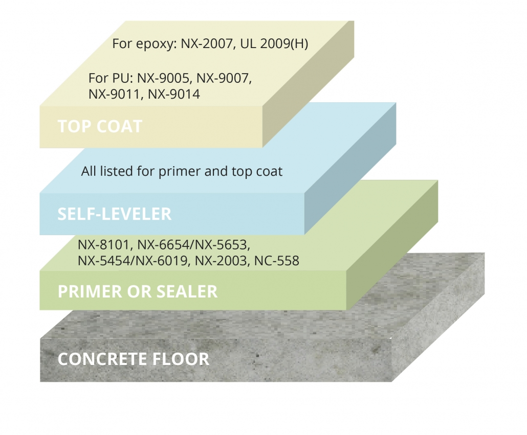 Cardolite epoxy curing agents, epoxy diluents and polyols for flooring