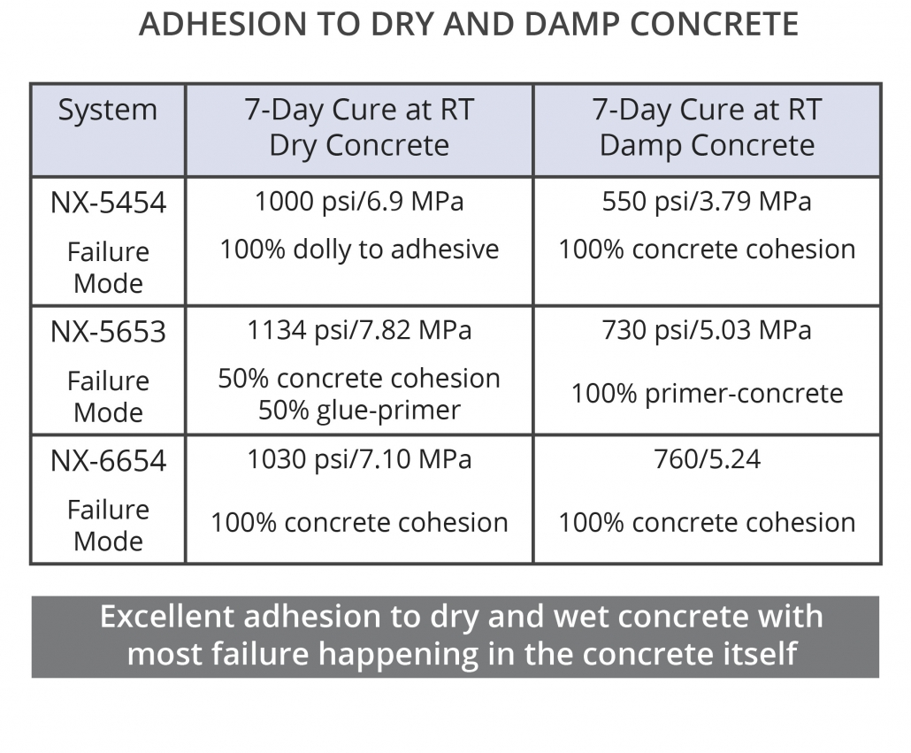 Phenalkamines provide excellent adhesion to dry and damp concrete in epoxy floor coatings