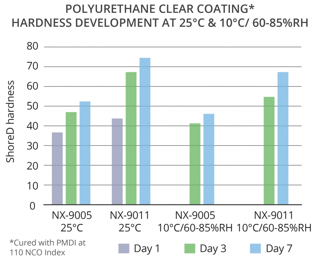 Cardolite polyols show good hardness development at room and lower temperatures and high humidity in floor coatings
