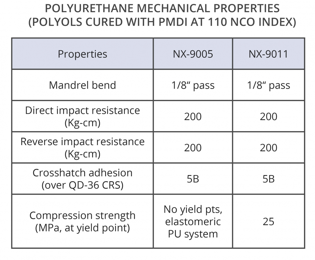 Cardolite polyols provide good flexibility, impact resistance, and adhesion to polyurethane floor coatings