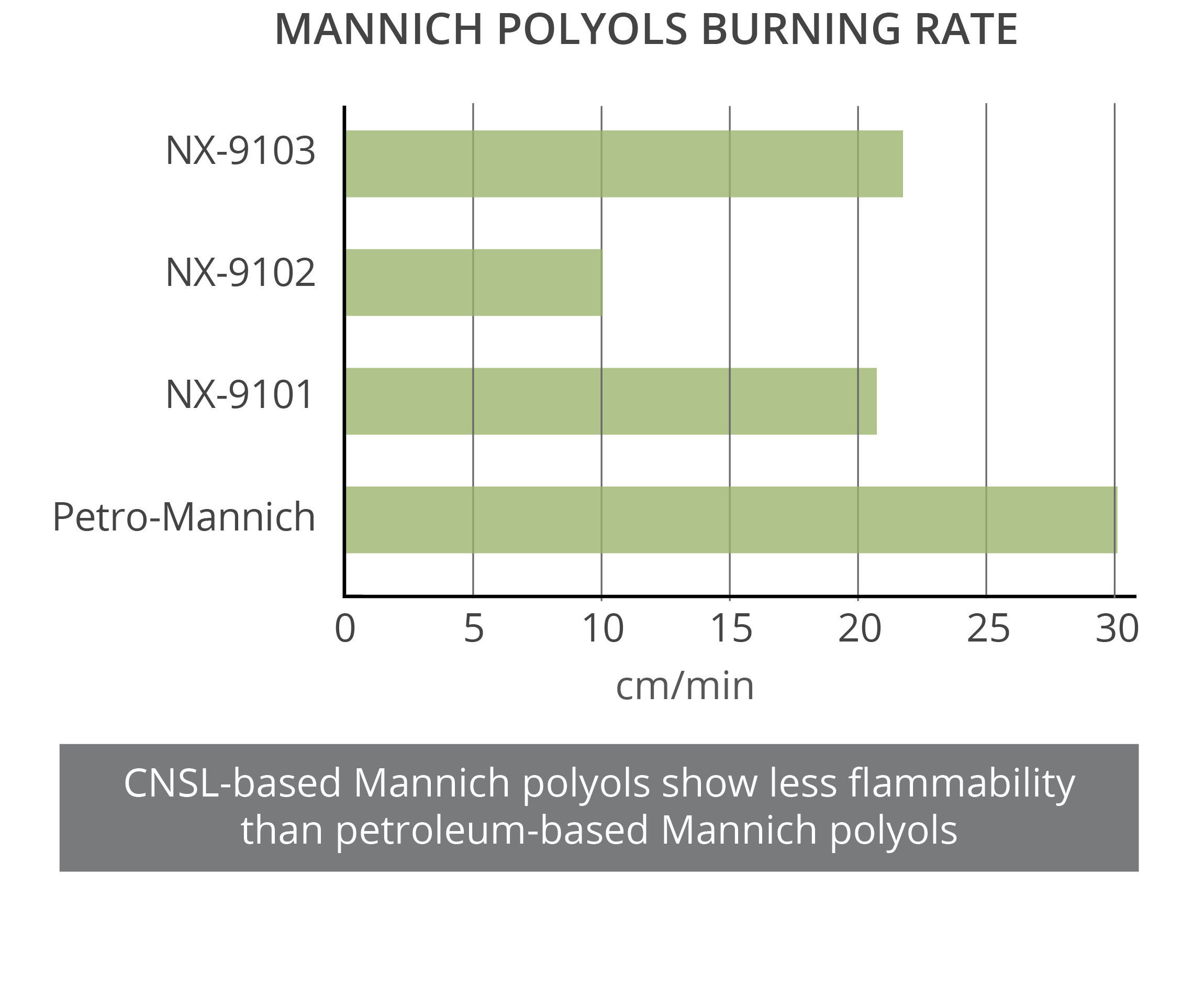 CNSL Mannich polyols provide good fire resistance with low burning rates in polyurethane rigid foams