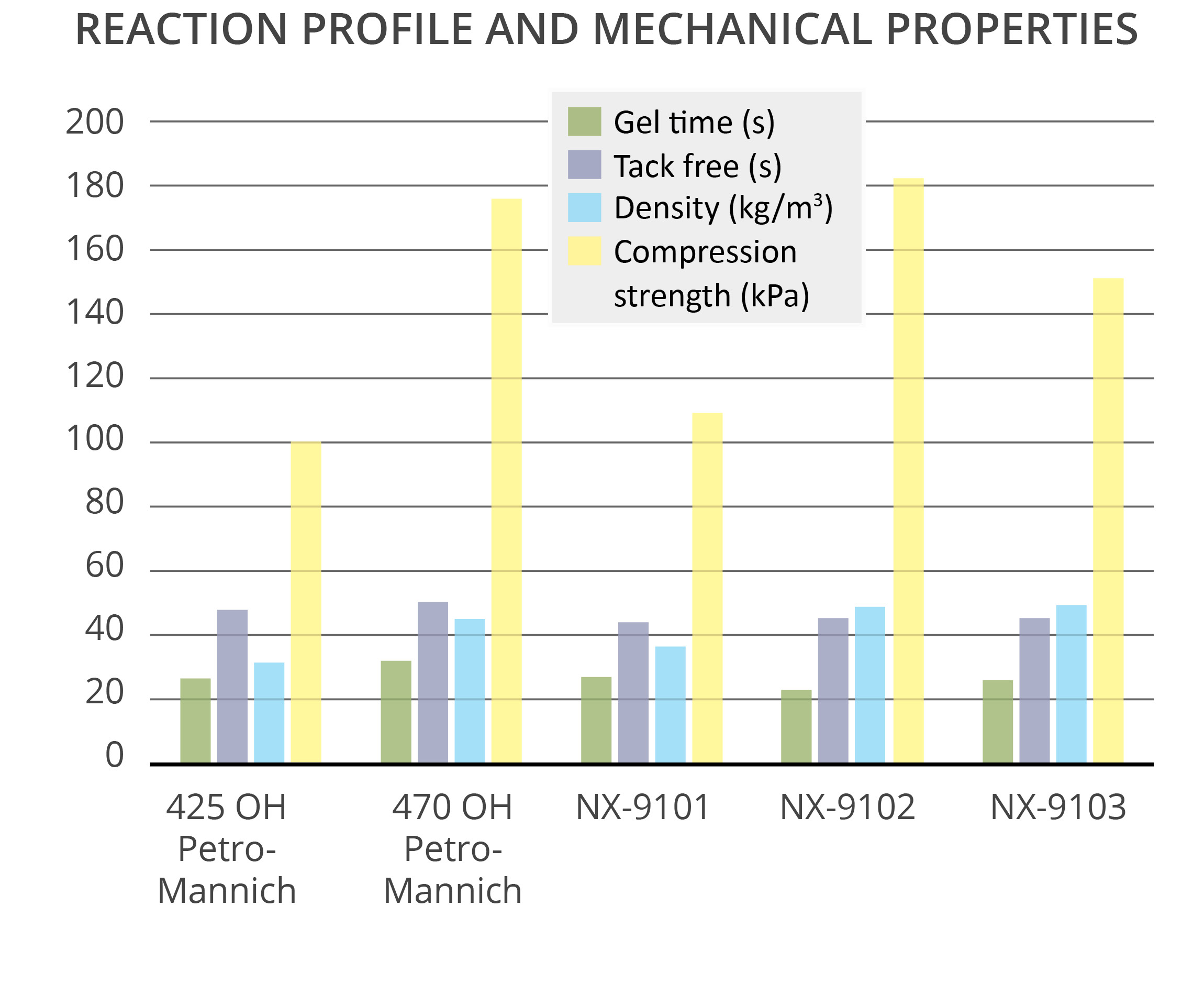 CNSL Mannich polyols show very good reactivity in polyurethane foams