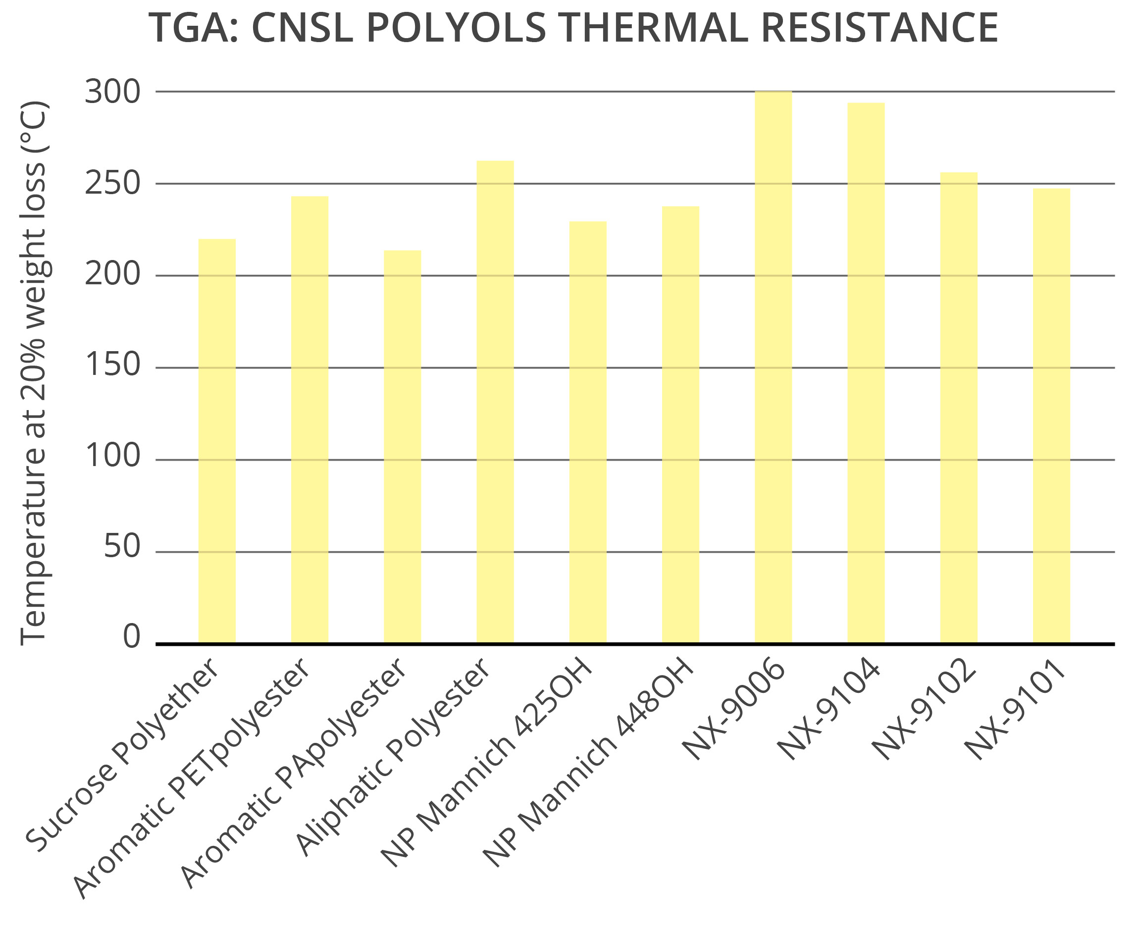 CNSL polyols provide excellent thermal resistance to polyurethane rigid foams
