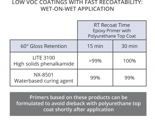 Epoxy curing agents that provide quick recoat times between epoxy and polyurethane